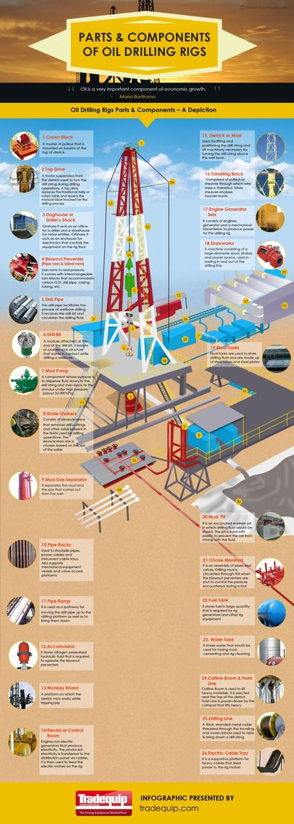 Parts and Components of Oil Drilling Rigs