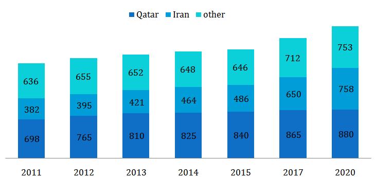 Iran-Asia Potential Energy Market