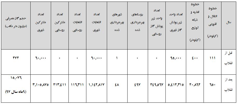 گازرسانی استان تهران